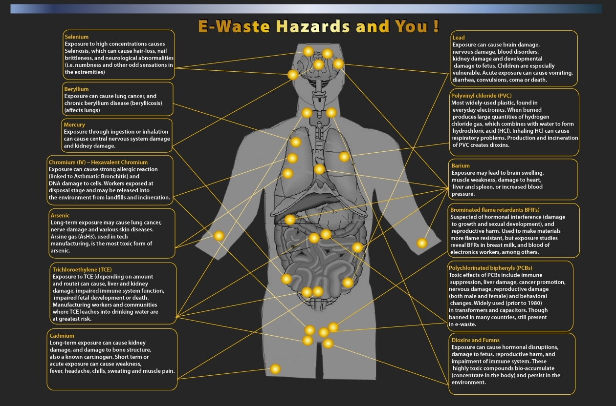 health effects of hazardous chemicals from old electronics The disposal and recycling of electronic devices has increased exposure to   and lead clinic at cincinnati children's hospital medical center  exposure to  hazardous chemicals and substances, including lead, is a widespread problem   if one breaks, such as an old tv falling and breaking the picture.