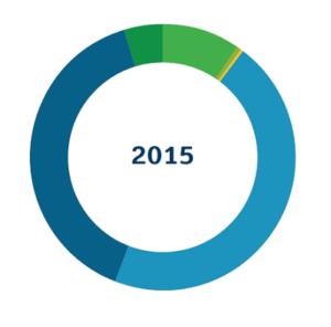 total_2015_graph