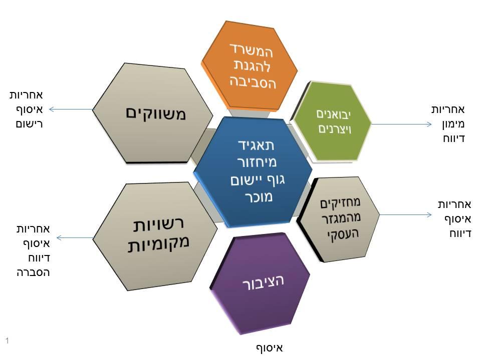 weee_israel